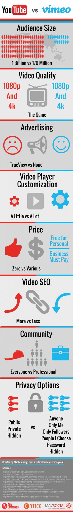 Vimeo vs YouTube online video platforms
