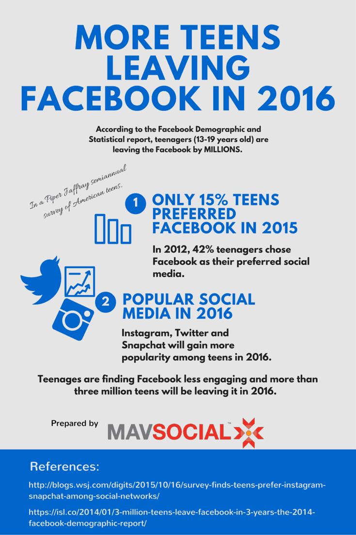 teens ditching Facebook, social media, visual content marketing, online marketing, MavSocial, social media management tool, best social media tool, social media publishing tool